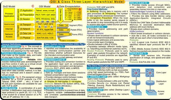 7 layers of osi model with example pdf