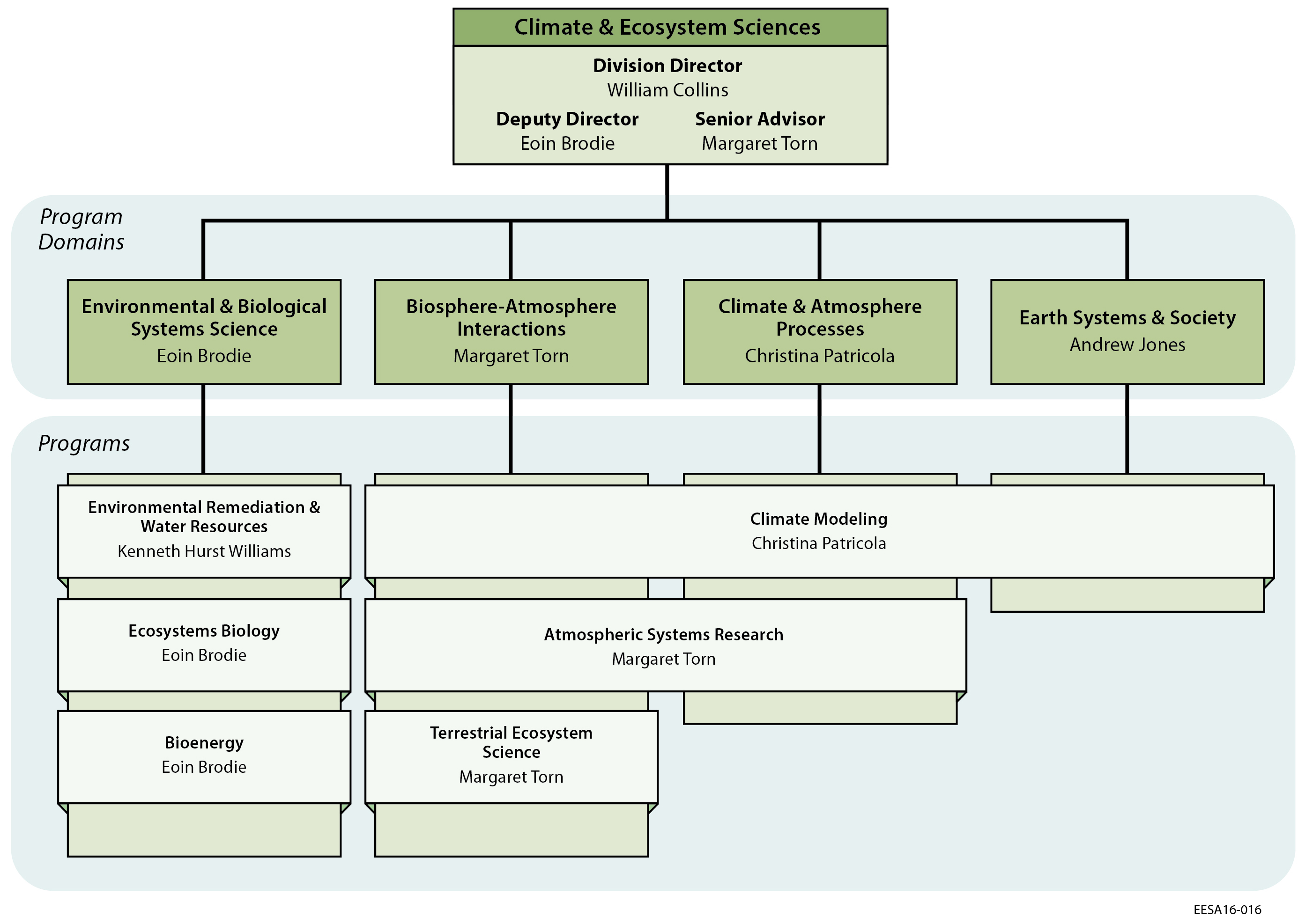 types of organizational climate pdf